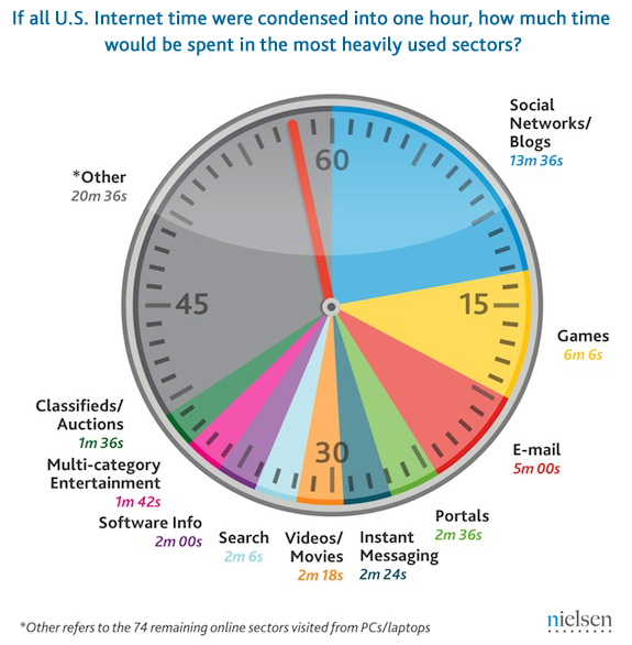 201008-us-time-spent-online.png