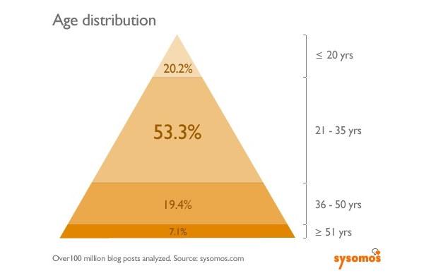 2010-06bloggers_age_distribution_jun10.jpg
