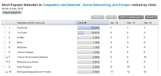 201006-most+popular+websites+-+social+networking.jpg