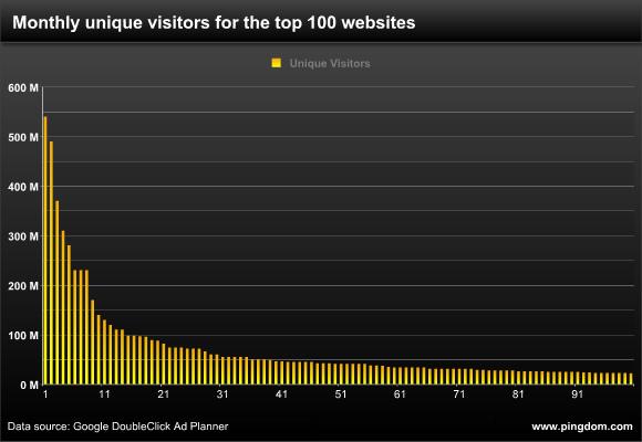 Top100SiteLongtail.jpg