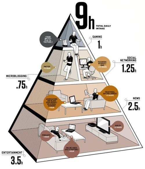 201007-by_media_diet_f.jpg