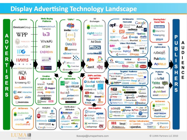 LUMA-Display-Ad-Tech-Landscape-for-AdExchanger.jpg