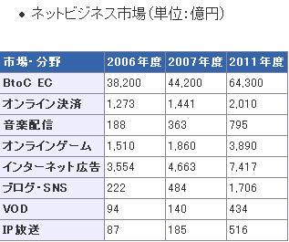JapanNetBizMarketSizeNRI-Dec2006.jpg