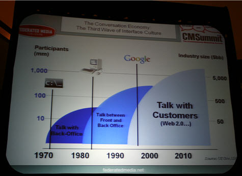 CMSummit2007-Evolution.jpg