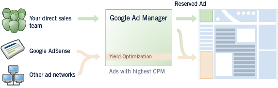 GoogleAdManagerGraphic.jpg