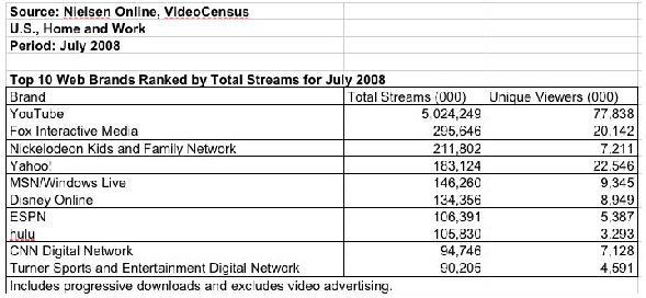 Nielsen-Top10VideoSite200807.jpg