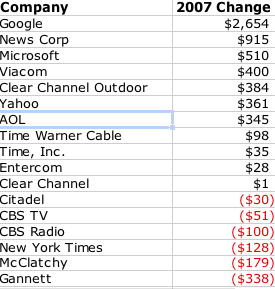 ad-marketshare-change2006-2007.png
