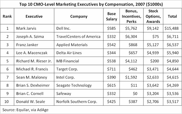 adage-top-10-cmo-compensation-2007.jpg