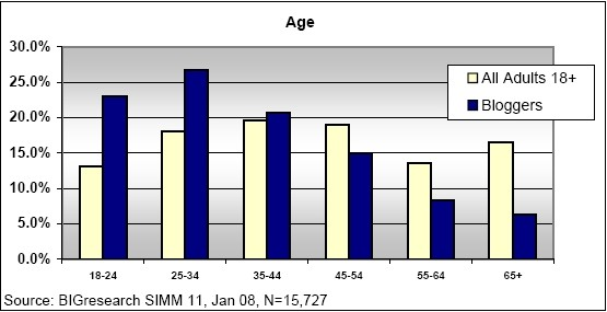 bigresearch-blogger-age-distribution-vs-all-adults.jpg