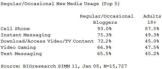 bigresearch-blogger-new-media-tech-usage.jpg