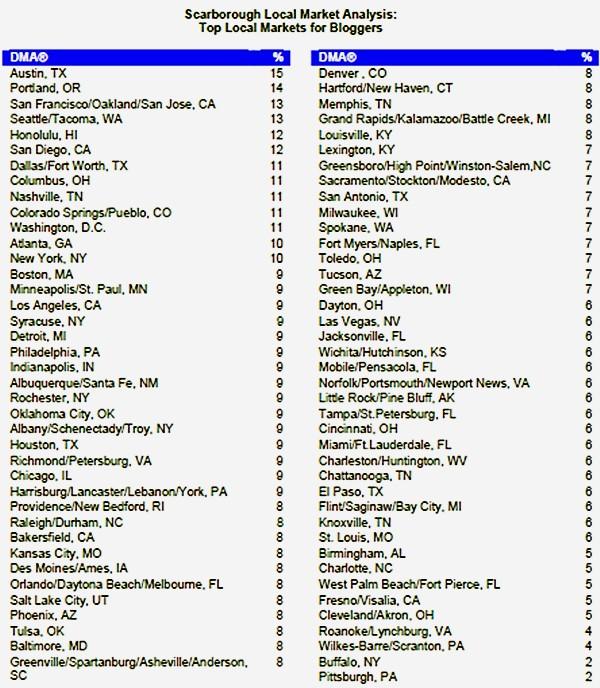 blogger-top-local-markets-dma.jpg