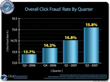 clickforensics-2q07-click-fraud.jpg