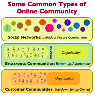 common_community_types.png