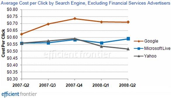 efficient-frontier-search-engine-average-cpc-2q07-2q08.jpg