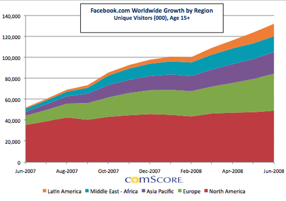 facebookgrowth2007-2008June.png