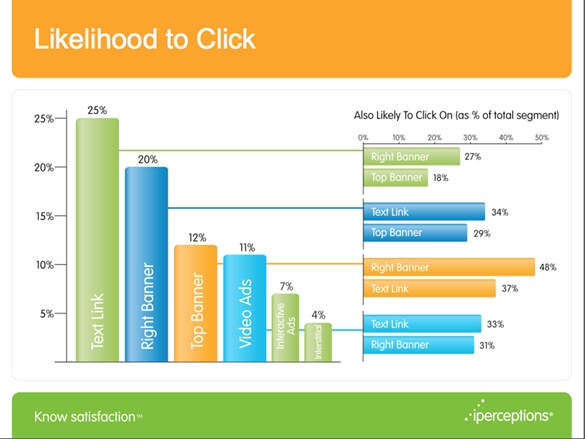 iperceptions-likelihood-click-online-ads-banner-text-video.jpg