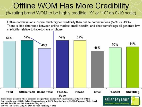 keller-fay-wom-credibility-offline-vs-online200807.jpg