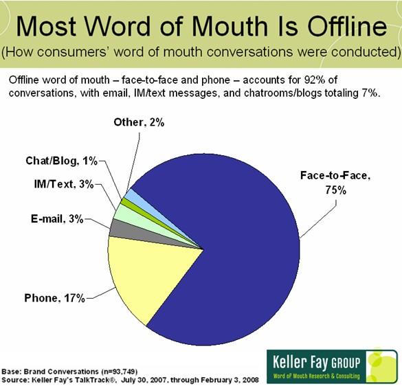 keller-fay-wom-prevalence-offline-vs-online200807.jpg
