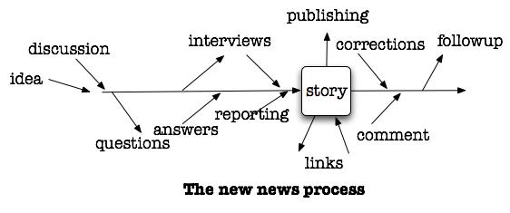 newnewsprocess.png