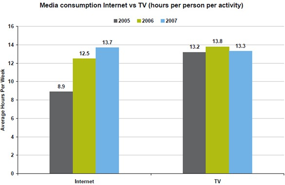 nielsen-australia-media-consumption-internet-vs-tv-2005-2007.jpg