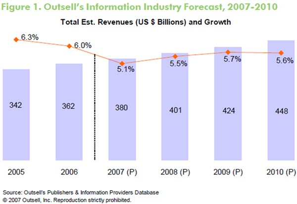 outsell-information-industry-forecast-2007-2010.jpg