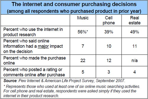 pew-internet-role-purchase-decisions-music-cellphone-real-estate200805.jpg