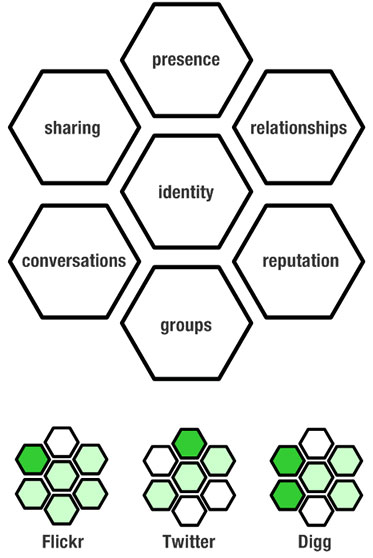social-software-honeycomb.jpg