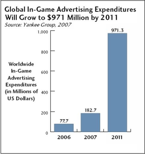 yankee-group-in-game-advertising-forecast.jpg